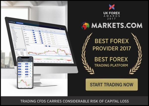 Markets com Forex Broker Honest Review 2019